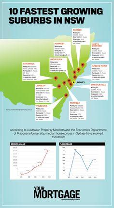 10 Fastest Growing Suburbs of NSW Australia