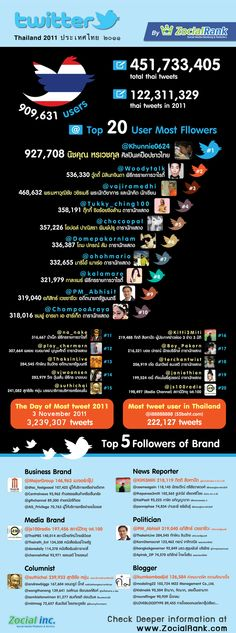 Twitter in Thai 2011 Infographic   by Zocialrank