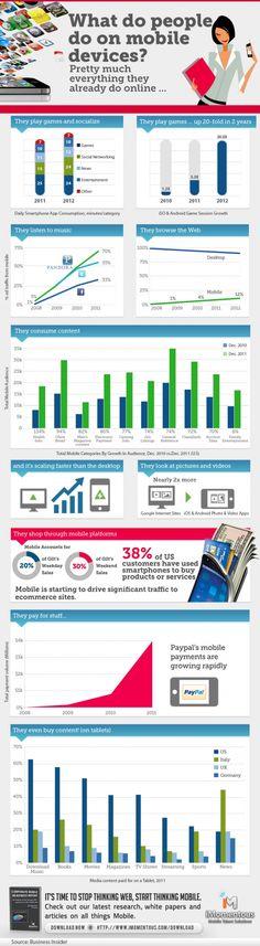 Co ludzie robią na urządzeniach mobilnych?