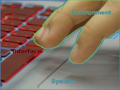 This image shows how you can highlight the system, the environment, and the interface even in a situation as simple as typing on a keyboard.  Read more at http://blog.robertelder.org/interfaces-most-important-software-engineering-concept/
