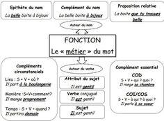 Français - GRAMMAIRE - carte mentale : les fonctions autour du verbe, autour du nom.