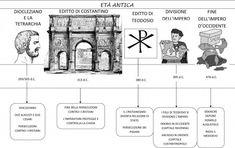 linea tempo dal 296 al 476 dC DA NELGIARDINO Italian Language, Learning Italian, Ancient History, Romans, Middle School, Education, Geography, Home, Activities