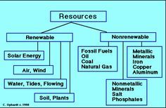 This is different types of renewable and non renewable resources.