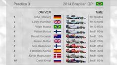#FP3 #BrazilGP 1 ROS 2 HAM 3. MAS 4. BOT 5. RIC  www.F1Milestone.com