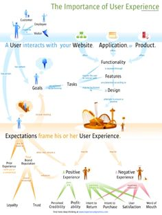 Elements that contribute to a positive user experience