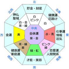 風水の方位 Room Interior, Feng Shui, Oriental, Floor Plans, Diagram, Study, Color, Home Decor, Yahoo