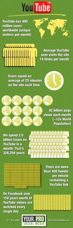 Interesting Facts About YouTube from Your SocialMedia Pro