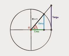 COMPLEJO CULTURAL GALATRO: Utilidades Trigonométricas