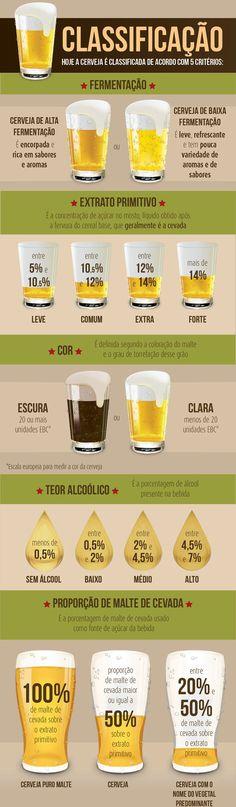 classificação cerveja - infográfico do Extra