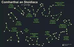 Gaelic Words, Leo And Cancer, Irish Language, Irish Roots, Teaching History, Luck Of The Irish, Ireland Travel, Constellations, Pisces
