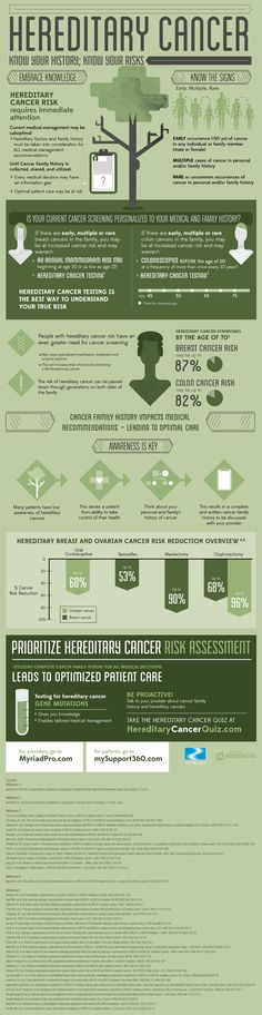 Cooly graphic showing risks about hereditary graphics. https://www.myriadpro.com/blog/hereditary-cancer-know-your-history-know-your-risks-infographic/