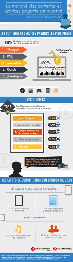 Etude : Le marché des contenus et services payants sur Internet CCM Benchmark.  Plus d'infos : http://www.ccmbenchmark.com/etude/177-le-marche-des-contenus-et-services-payants-sur-internet