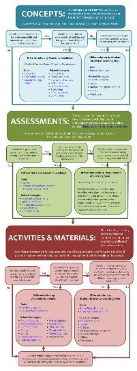 Step by Step Differentiation of Content, Means of Assessment and/or Activities and Materials, by Academic Readiness, Student Interest and/or Student Learning Style