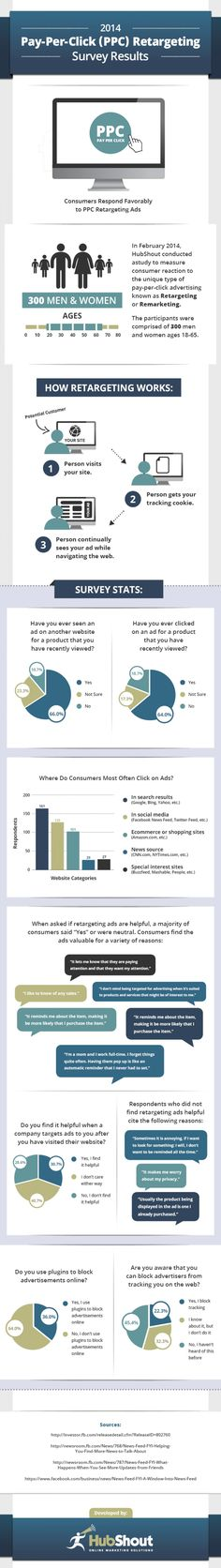 Why You Should Start Thinking About Retargeting - 2014 Statistics Infographic