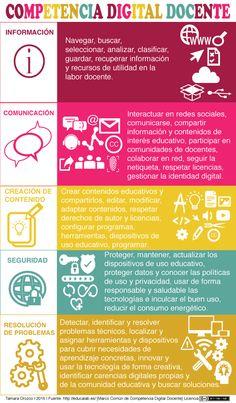 Los docentes, como ciudadanos de la sociedad del conocimiento y como formadores de ciudadanos competentes de esta sociedad, debemos desarrollar la competencia digital para garantizar experiencias de...