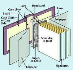 Bookbinding schematic