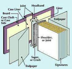 Bookbinding schematic