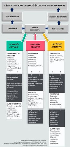 La pratique de la philosophie à l'école: pensée critique, pensée créative et pensée attentive « Philosophie pour les enfants à l'Université Laval