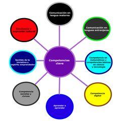Aprendizaje basado en proyectos: Estrados Lectores   Secundaria