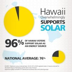 Hawaiians_Support_Solar_Square