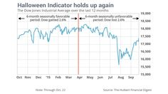 The best six months for stocks is about to begin - MarketWatch