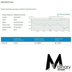 MTM Binary Signal Result Throwback - 2015/08/03 (7)  You what you see? Sign up to our daily signal subscription at a promotional monthly fee of USD $58 today!  For more information regarding our signals, please check out our website at www.mtmbinary.com.sg  Check out our Facebook page www.facebook.com/MTMBINARY for more trading results and also review of other subscribers results achieved from our signals.  #binaryoptions #binary #mtmbinary #mtmbinarysg #finance #binarysignals…