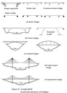 Types Of Steel Structures Tension Members Compression Members Trusses Shell Etc