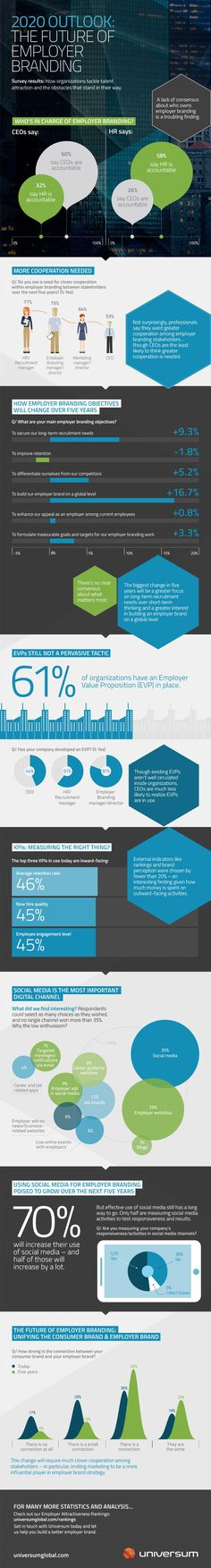 How organizations tackle talent attraction. 2020 Outlook: The Future of Employer Branding.