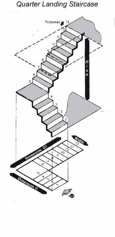 Measuring for a staircase with a quarter turn