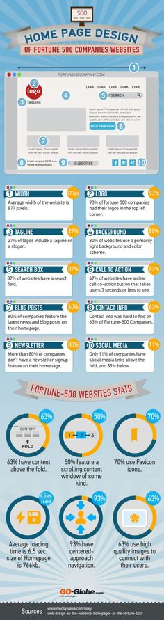 What Can You Learn From Web Design Of Fortune 500 Companies? #infographic