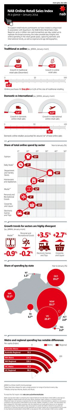 Online Retail Sales Infographic from the National Australia Bank