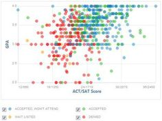 What GPA and Test Scores Do You Need for Hunger College, CUNY?: Hunter GPA, SAT and ACT Graph