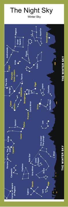 Aquarius, Pisces, Pole Star, Winter Sky, Scouting, Traveling, Universe, Earth, Explore