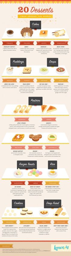 This chart of famous desserts from around the world:   Here Are 22 Diagrams For Anyone Who's Obsessed With Dessert