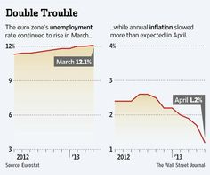 The euro zone's unemployment rate rose to a fresh high in March, while the annual rate of inflation slowed