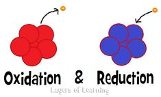 Oxidation & reduction explained simply for homeschool chemistry. Even elementary aged kids could do the oxidizing pennies experiment. Cool Chemistry Experiments, Chemistry Classroom, High School Chemistry, Teaching Chemistry, Science Chemistry, Physical Science, Science Education, Earth Science, Chemistry Basics