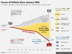 ruh-roh Causes of Deficit 2001-2011. Chart paints pretty poor picture of CBO's forecasting abilities, accounts for half of missing surplus. 📈📉