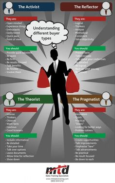 https://thoughtleadershipzen.blogspot.com/ #ThoughtLeadership Understanding Different Buyer Types - Infographic