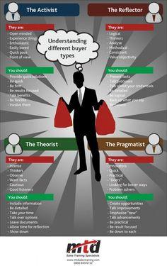 Sales Training - Buyer Types