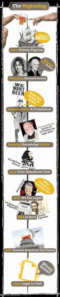 homebrewhistory