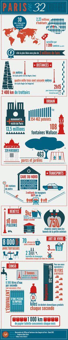 32 chiffres sur #Paris en une #infographie