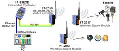 ZigBee is a specification based on the IEEE 802.15.4 standard for wireless personal area networks (WPANs). ZigBee operates in the ISM radio bands and is a general-purpose, inexpensive, self-organizing, mesh network that can be used for industrial control, embedded sensing, medical data collection, smoke and intruder warning, building automation, home automation, and domestics. More info: http://www.icpdas-usa.com/zigbee_alliance_based_wireless_products.html?r=pinterest