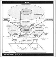Curriculum Design Model