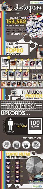 Infographic of Instagram usage in Thailand Digital Marketing Trends, Mobile Marketing, Facebook Marketing, Internet Marketing, Social Media Marketing, Instagram Facts, Instagram Tips, Instagram Users, Timeline Design