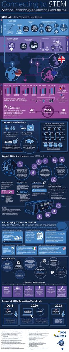 Connecting-to-STEM-Infographic  In the US, UK and rest of Europe there have been concerns over the lack of people working in science, technology, engineering and maths (STEM).  In the UK 6.6% of jobs were STEM related in 2007. This number is set to rise to 7.1% by 2017. With 1.99million people in the UK already professionally employed in science and technology, this can only encourage and motivate more people to join.
