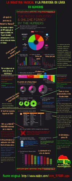 Industria musical y piratería