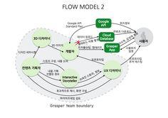 Flow Model 2 for the Grasper App