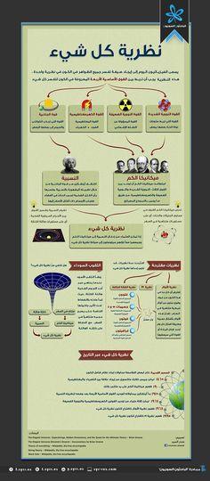 الباحثون السوريون - نظرية كل شيء