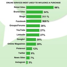 online services high in influence