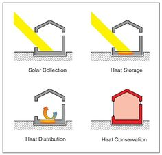 Exterior: Windows facing south: Passive solar heating .  A basic explanation of how this technology works.